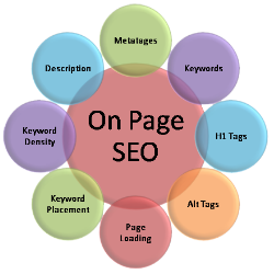 on-page-seo-2014