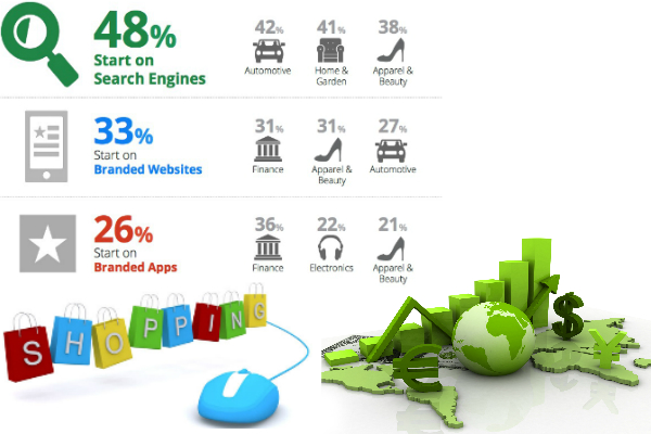 E-commerce rapidly growth