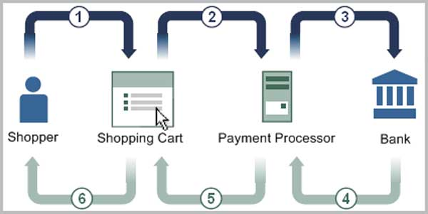 online-payment-processing-procedure